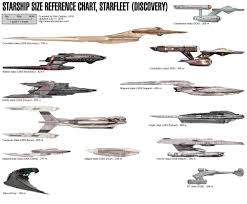 Star Trek Discovery Ship Sizes What Do You Think Of Them