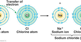 savvy-chemist: GCSE OCR Gateway Chemistry C2.2 d-i Bonding and the ...