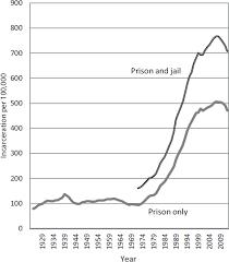 2 Rising Incarceration Rates The Growth Of Incarceration