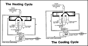 heat pumps part 1 reversing valves industrial controls heat pumps part 1 reversing valves