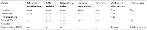 Buprenorphine Conversion Chart Full Text Buprenorphine An Attractive Opioid With