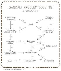 Funny Troubleshooting Chart Need A Laugh These 36 Funny Flow Charts Can Help