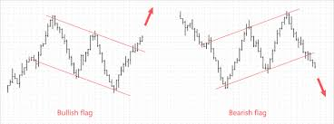 Bear Flag Stock Chart Crypto Trading 101 Bull And Bear Flags And What They Mean