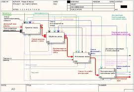 Реферат Разработка программы автоматизации процесса подбора  Разработка программы автоматизации процесса подбора запчастей для ремонта автомобилей