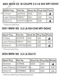 Spark Plug Setting Chart Spark Plug Chart Archive Bimmerfest Bmw Forums