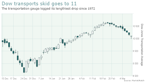 This 135 Year Old Stock Index Just Logged Its Longest Skid