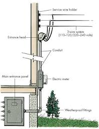 electrical service entrance diagrams electrical safe and sound home inspection services inc report on electrical service entrance diagrams