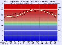 Miami Weather Chart South Beach Miami Water Temperature Sea And Wetsuit