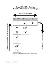 Harmonic Key Chart Harmonic Progression Chart Accomplice Music