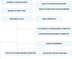 S Corp Organizational Chart Organization About Us Toyota Tsusho
