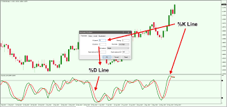 Beginners Guide To Trading With The Stochastic Oscillator