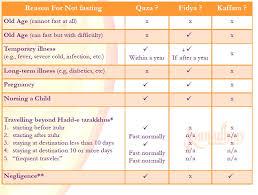 Chart Of Qaza Fidya Kaffara Fasting In Ramadhan A