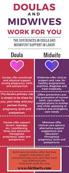 birth plan suggestions curious about what doulas and midwives do want to become a doula