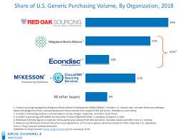 Walgreens Org Chart Drug Channels The Big Three Generic Drug Mega Buyers Drove