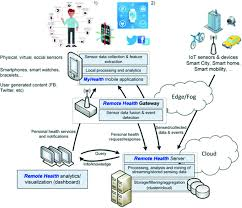 Medical Sensors Medical Data Processing And Analysis For Remote Health And