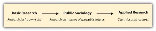 Sociological Research Science Social Science And Sociology