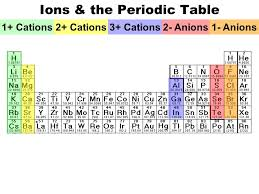 Modern Atom & Periodic Table - ppt download