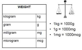Metric Conversion Chart For Medication Maths For Nursing Maths Libguides At La Trobe University