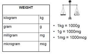 Medication Dosage Conversion Chart Maths For Nursing Maths Libguides At La Trobe University