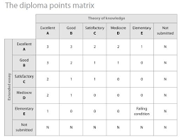 tok westwood high school international baccalaureate though any other score will not negatively impact the student s diploma points refer to the matrix below for the number of bonus points awarded