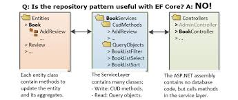 Repository Pattern Cool Is The Repository Pattern Useful With Entity Framework Core The