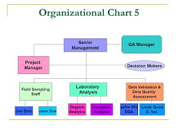 Quality Management Organization Chart Preparing Quality Assurance Project Plans Ppt Download
