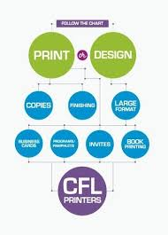 Flow Chart Design Inspiration World of Printable and Chart