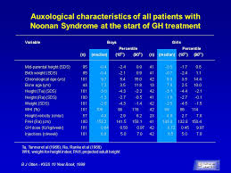 Short Stature In Noonan Syndrome Demography And Response To