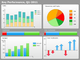 Kpi Chart Template How To Create A Sales Dashboard Using Conceptdraw Pro
