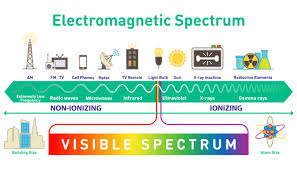 What Are Safe Levels Of Electromagnetic Radiation