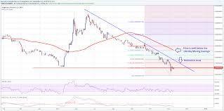 Dogecoin Price Technical Analysis Looking At The Big Picture