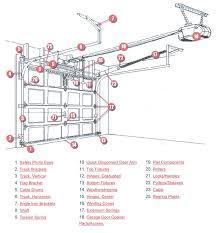 overhead garage door partsCool Overhead Door Parts with Clopay Garage Door Schematic Diagram