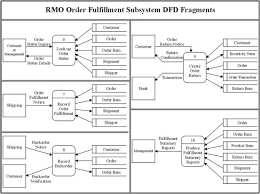 chapter   case studydevelop a single dfd that shows processing for all events  using one process for each subsystem and showing all needed data stores  to simplify the diagram