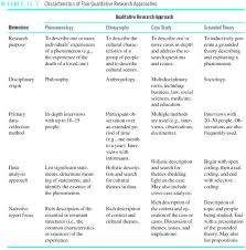 Best     Qualitative research methods ideas on Pinterest     SlideShare
