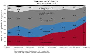 How Ufc Fights End Knockout Submissions Or Decision