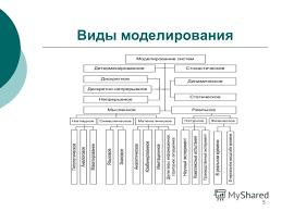 Презентация на тему Дипломная работа Разработка минипортала  5 5 Виды моделирования