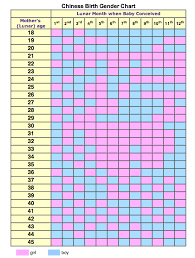 Chinese Baby Prediction Chart 2014 Chinese Calendar Gender Chart 2013 Baby Gender Chart