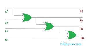 Binary Code Conversion Chart Code Converter Binary To Gray Code And Gray To Binary Code