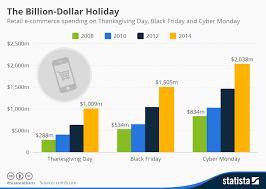 Chart The Billion Dollar Holiday Statista