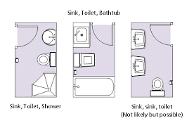 Three examples of how 3-piece bathrooms could be layed out.