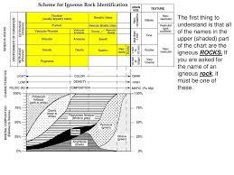 Rock Id Chart How To Use The Igneous Rock Id Chart Ppt Download