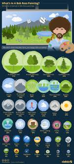 infographic what s in a bob ross painting statista