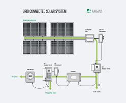 home wiring diagram solar system wiring library solar system wiring diagram f grid solar wiring diagram best home solar system design mellydiafo