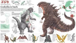 Godzilla Chart Godzilla Comparison Chart In 2019 Godzilla Creature