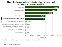 architectural engineering salary. Simple Engineering Employment For The Largest And Smallest Architecture Engineering  Occupations May 2010 To Architectural Engineering Salary