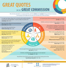 Christian Quotes Pdf Best Of Great Quotes On The Great Commission Infographic Or Pdf On Mission