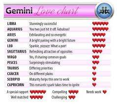 Gemini Star Sign Compatibility Chart Dating