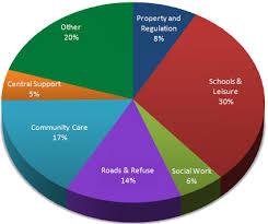 Budgeting Pie Chart Budget Consultation 2012 Moray Council