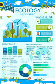 Pollution Chart Images Ecology Infographic Of Eco Lifestyle Principles Graph And Chart
