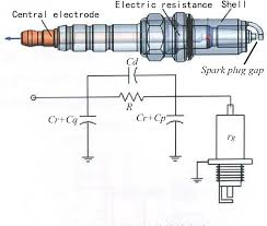 Spark Plug Gap Definition And Use Guide 11 Aspects